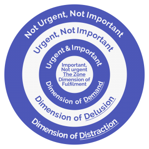 Circles of importance and urgency